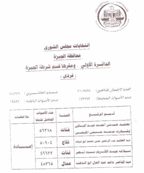 نتائج الجولة الثانية لانتخابات مجلس