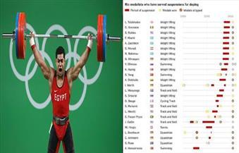 """الرباع المصري محمد إيهاب يحصل على فضية الأولمبياد بدلا من البرونزية بعد إيقاف """"رحيموف"""""""