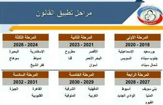 الصحة: 48% من سكان بورسعيد سجلوا في التأمين الصحي الشامل