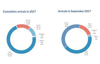 خلال الفترة من يناير وحتى سبتمبر الماضي.. انخفاض أعداد المهاجرين إلى أوروبا عبر المتوسط بنسبة 55%