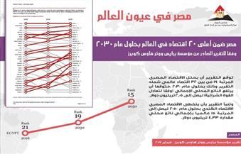 """""""معلومات الوزراء"""" يبرز تقرير يتوقع تصنيف مصر ضمن أقوى 20 دولة اقتصاديًا في العالم بحلول 2030"""