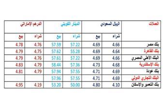 تباين في أسعار العملات العربية ... والدينار الكويتي يواصل الارتفاع