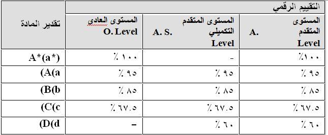 تعرف على شروط وقواعد شهادة الثانوية الإنجليزية Ig للقبول بالجامعات بوابة الأهرام