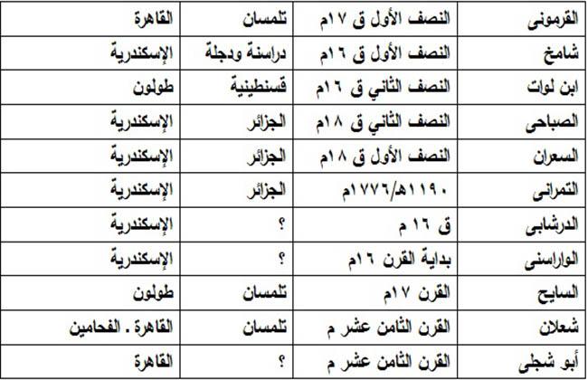 تعرف على أشهر العائلات التونسية والجزائرية التي استقرت بمصر