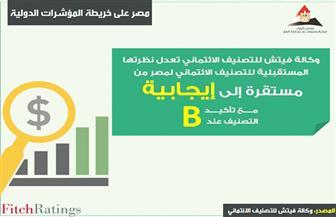 """""""معلومات الوزراء"""" ينشر تقرير """"فيتش"""" عن تحسن  الاقتصاد المصري"""