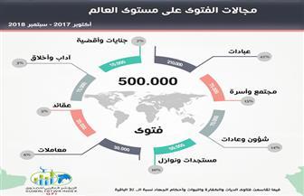 الخريطة الإفتائية في العالم.. 42% عبادات.. 15% أسرة ومجتمع.. 14% شئون وعادات | إنفوجراف