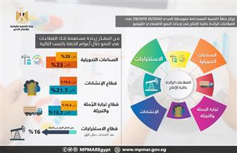 تعرف على القطاعات الرائدة في إحداث النمو الاقتصادي | إنفوجراف