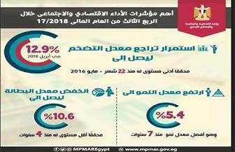 وزارة التخطيط: التضخم يتراجع إلى أدنى مستوى في 22 شهرا خلال إبريل الماضي | إنفوجراف