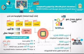 التخطيط: إنشاء 4 مجمعات تكنولوجية جديدة توفر 15 ألف وظيفة  إنفوجراف