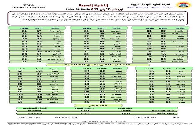 الأرصاد: غدا طقس مائل للدفء على معظم الأنحاء.. والعظمى بالقاهرة 21