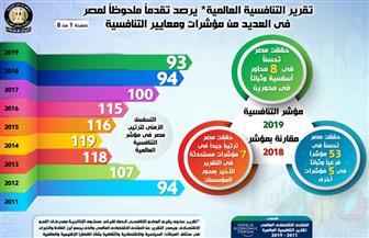 تقرير التنافسية العالمية يرصد تقدما ملحوظا لمصر في العديد من المؤشرات  إنفوجراف