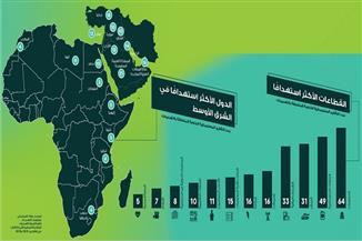 مصر السابعة ضمن أكثر دول الشرق الأوسط استهدافا في التهديدات الأمنية الرقمية المتقدمة