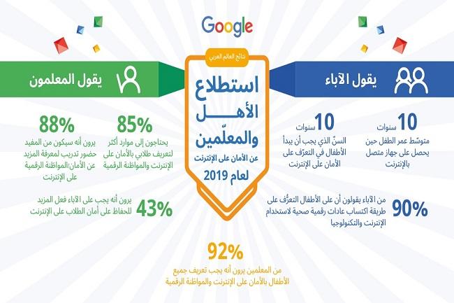 نصائح مهمة من جوجل بمناسبة اليوم العالمي للإنترنت  الآمن  -