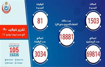 الصحة: تسجيل 1503 إصابات جديدة بفيروس كورونا.. و81 حالة وفاة