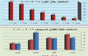 الفيسبوك والإرهاب وقود «ماكينة الشائعات» ضد مصر