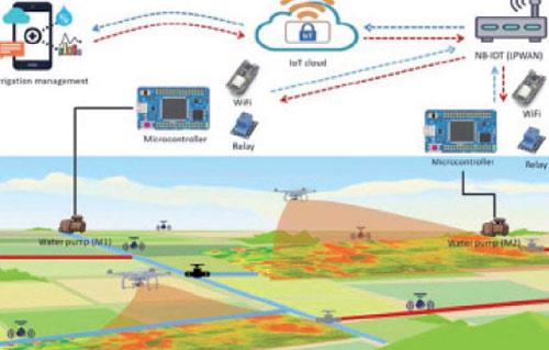 استخدام تكنولوجيا إنترنت الأشياء والاتصالات وتطبيق الموبايل والاستشعار من البعد فى الزراعة الذكية