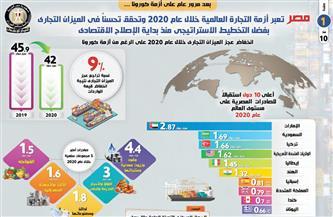 مصر تعبر أزمة التجارة العالمية خلال 2020 وتحقق تحسناً في الميزان التجاري رغم أزمة كورونا| إنفوجراف