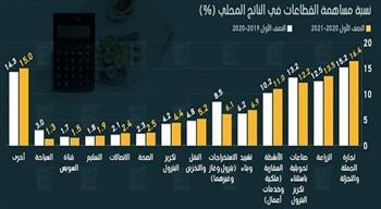 «التجارة الداخلية» ترفع الناتج المحلى الإجمالي إلى 3.1 تريليون جنيه