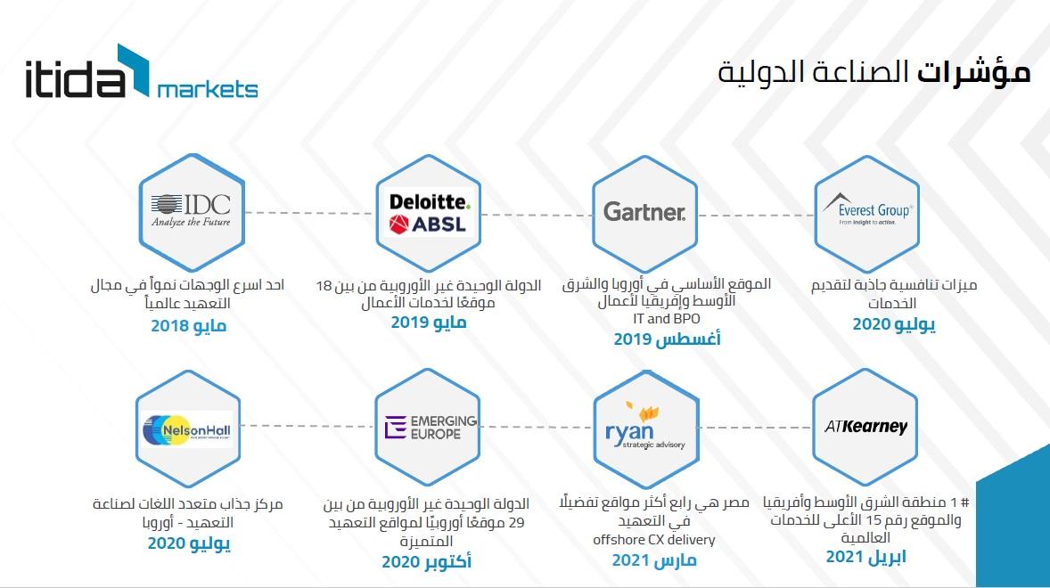 إيتيدا ;التحول الرقمي; يجرى على قدم وساق في مصر ونعمل لنشر منظومة التوقيع الإلكتروني