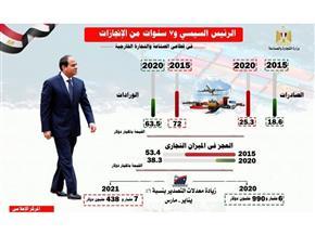 36 % زيادة بالصادرات السلعية و11.8% انخفاضًا بالواردات خلال 7 سنوات
