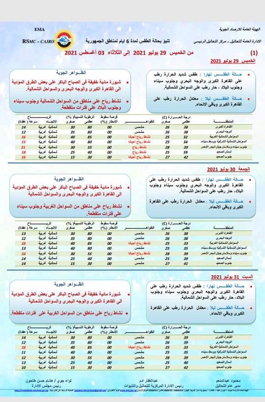 جدول درجات الحرارة
