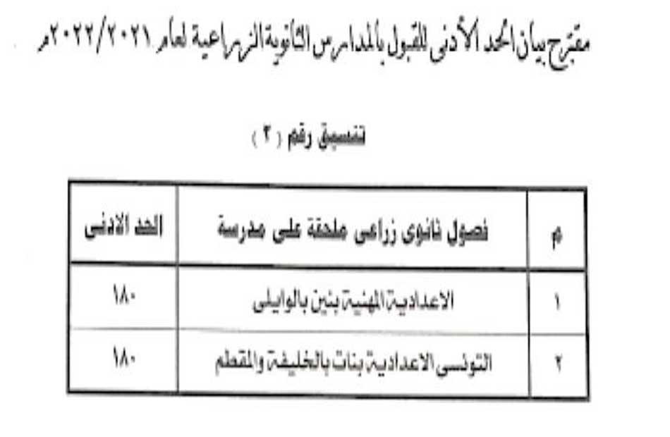 نتيجة المرحلة الثانية لتنسيق القبول بالمدارس الثانوية الفنية في محافظة القاهرة